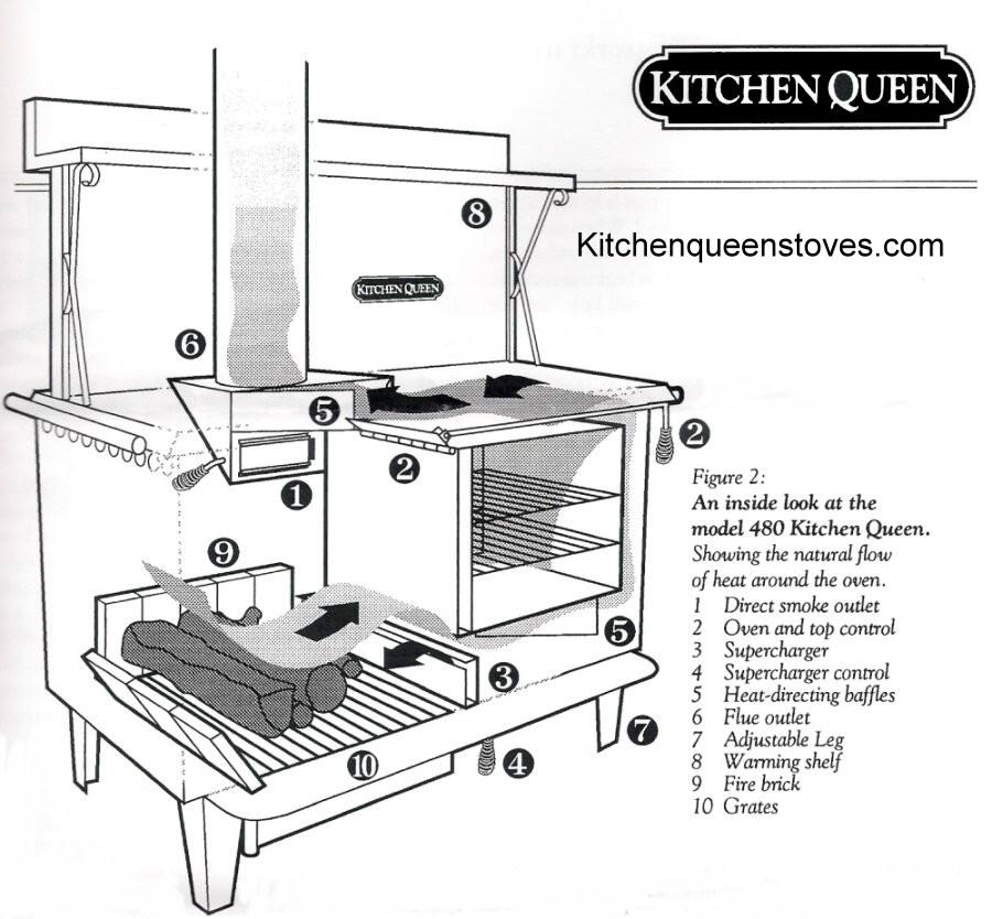 Kitchen Queen Wood Cook Stove: Kitchen Queen, Wood Cook Stove